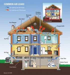 Energy One America Common House Leaks