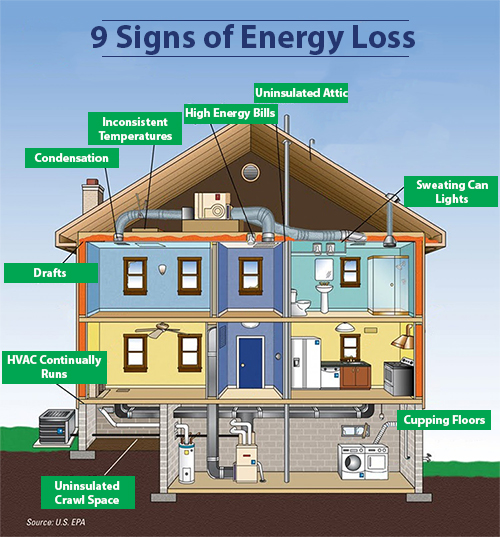 Signs of Energy Loss and Home Energy Inefficiency