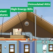 signs of home Energy Loss and home inefficiency