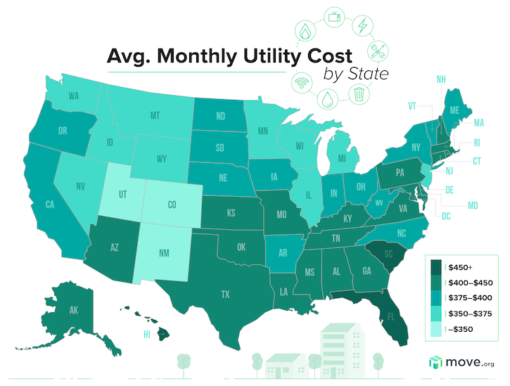 Average Utilities South Carolina